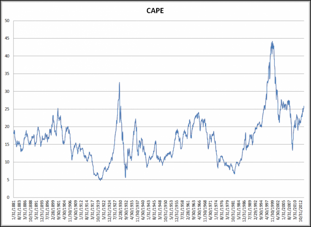 WHAT IS THE CAPE RATIO AND HOW CAN IT HELP YOU INVEST IN GLOBAL MARKETS?
